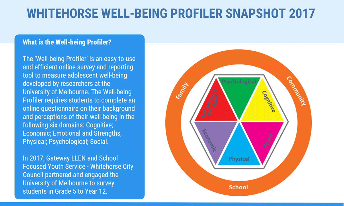 Whitehorse-Well-Being-large